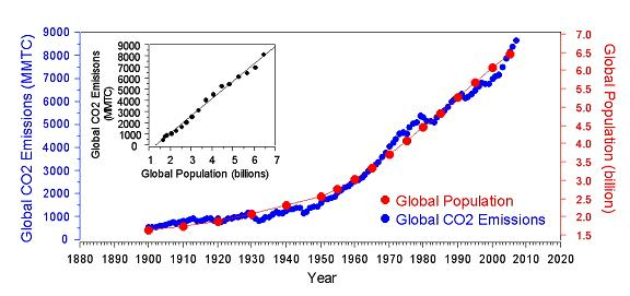 global-population-and-co2-graph